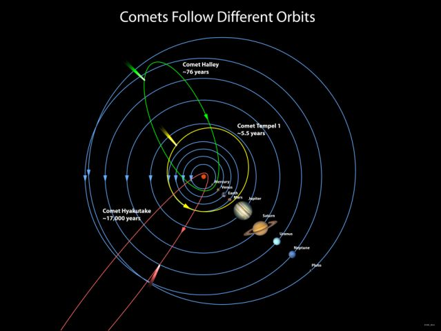 Deep Impact: Gallery: Images: Comparative Comet Orbits