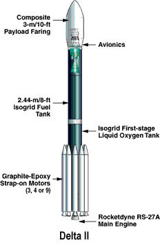 This illustration shows components of the Boeing Delta II launch vehicle that will carry the Deep Impact Spacecraft.