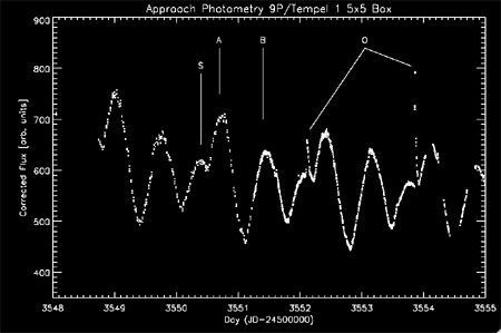 lightcurve of Tempel 1 taken on approach showing the outbursts