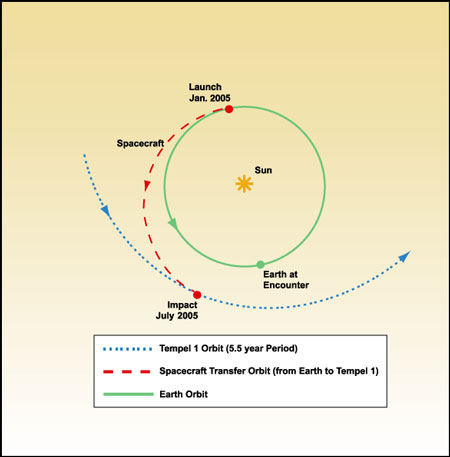 Deep Impact Trajectory Diagram