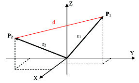 Figure 2: Graph showing distance between vectors P1 and P2.