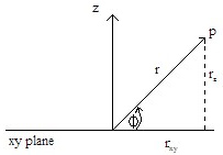 Figure 3: Graph depicting projections onto xy-plane.