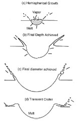Crater Formation Drawing